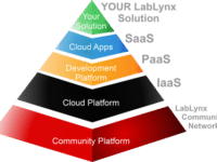 The LabLynx Informatics Solutions Platform